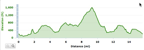 Dirty Duo Elevation Chart